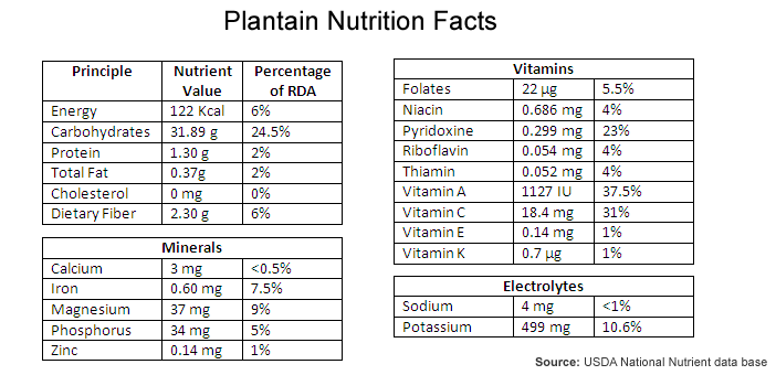 Plantain Nutrition Facts