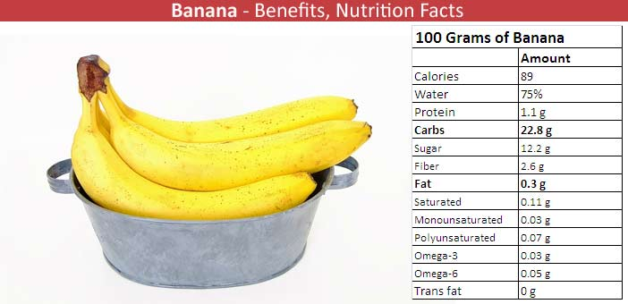 Banana Nutritional Value