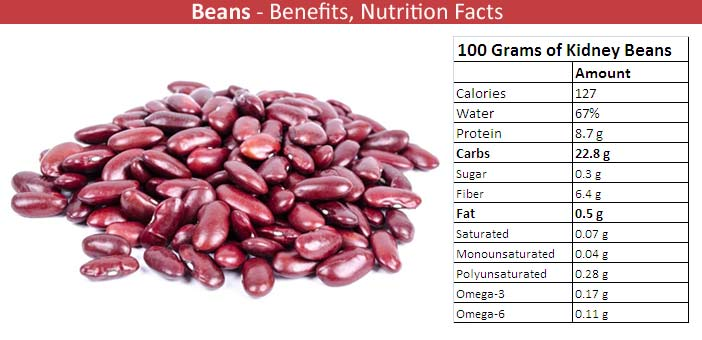 Beans Nutritional Value