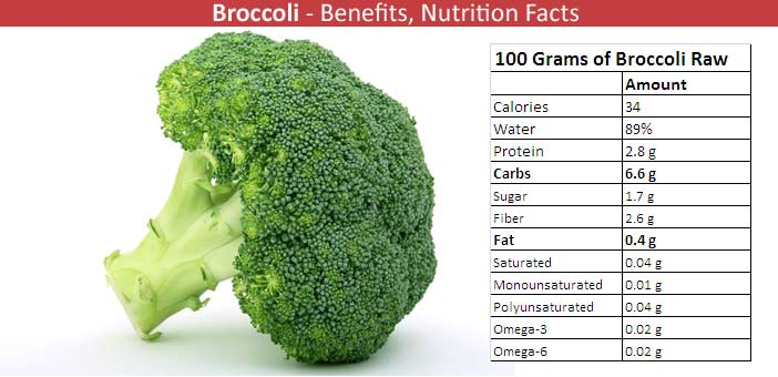 Broccoli Nutritional Value