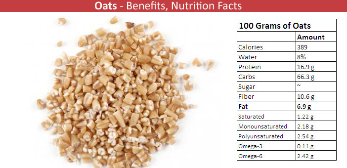 Oats Nutritional Value