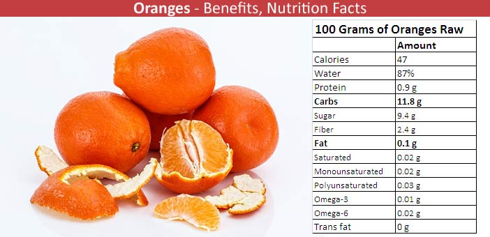 Oranges Nutritional Value